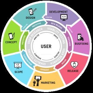 user_cycle